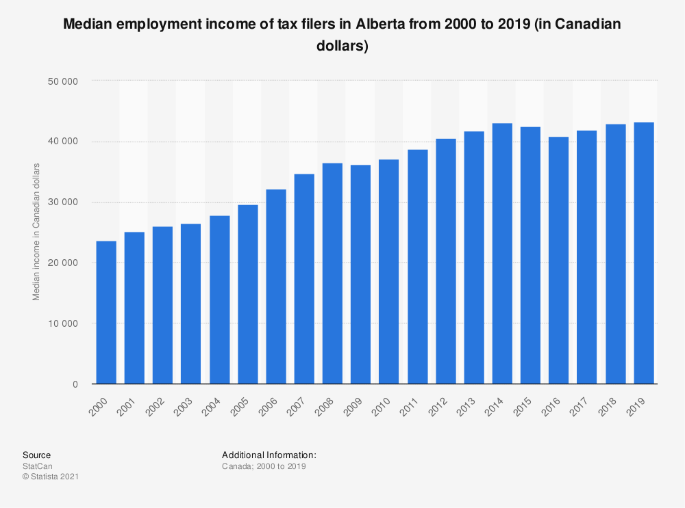 Statistic: Median employment income of tax filers in Alberta from 2000 to 2017 (in Canadian dollars) | Statista