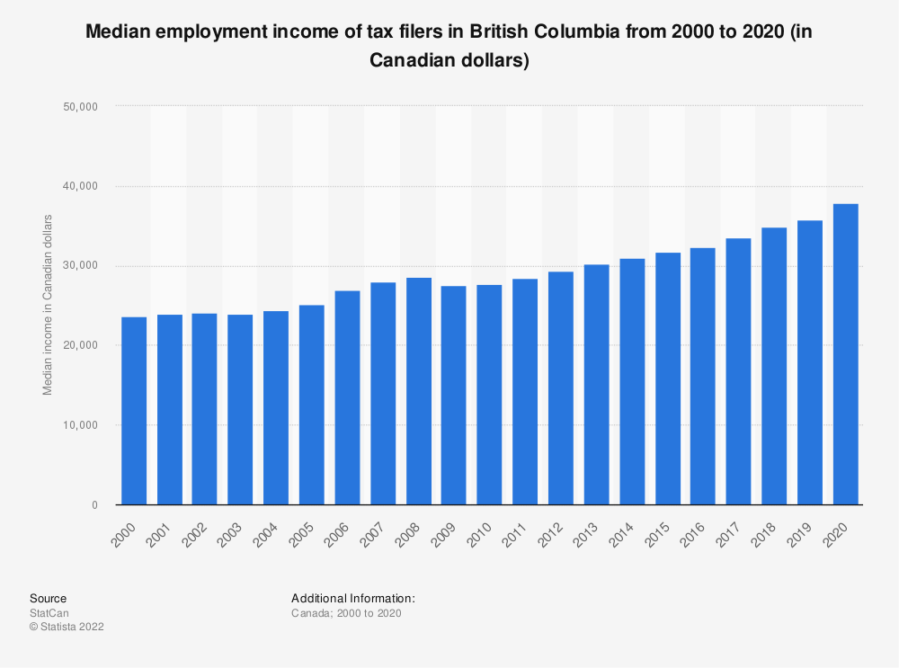 Statistic: Median employment income of tax filers in British Columbia from 2000 to 2017 (in Canadian dollars) | Statista