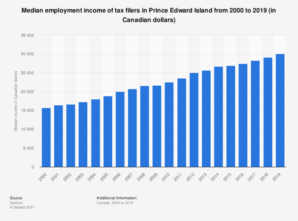 Statistic: Median employment income of tax filers in Prince Edward Island from 2000 to 2019 (in Canadian dollars) | Statista