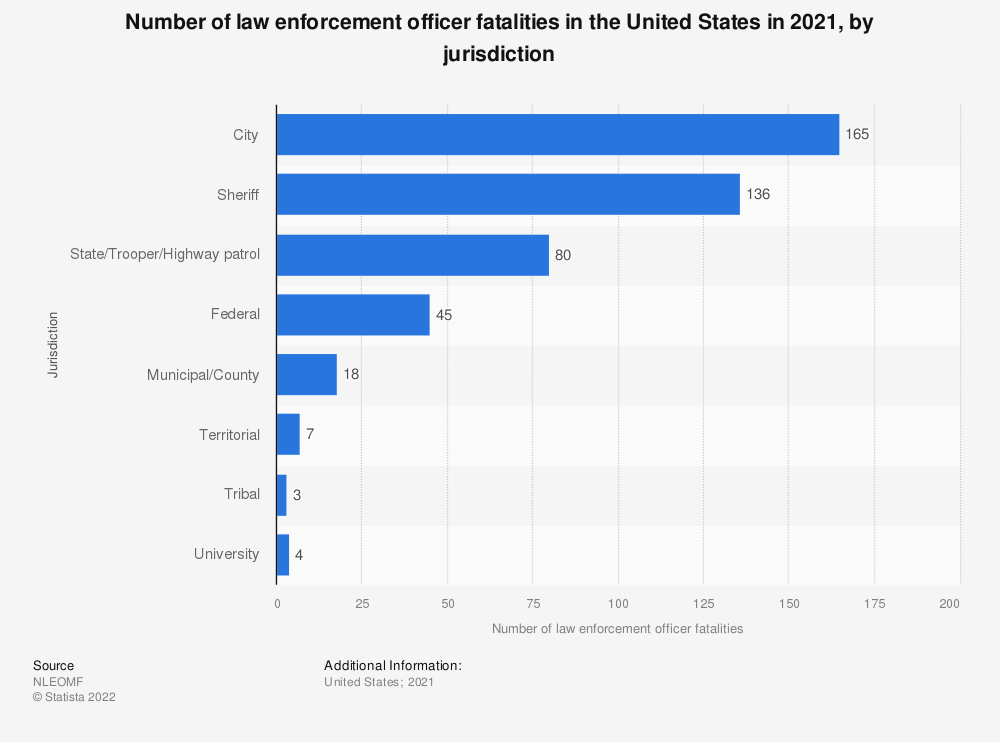 Statistic: Number of law enforcement officer fatalities in the United States from January to June 2020, by jurisdiction | Statista