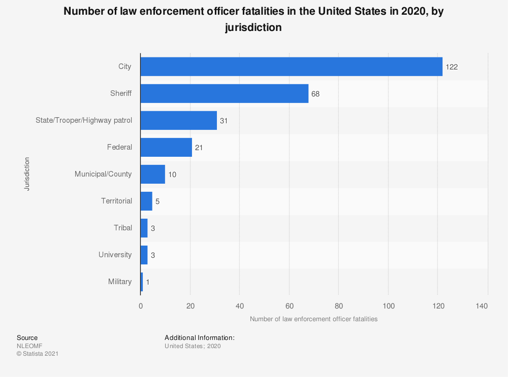 Statistic: Number of law enforcement officer fatalities in the United States from January to June 2019, by jurisdiction | Statista