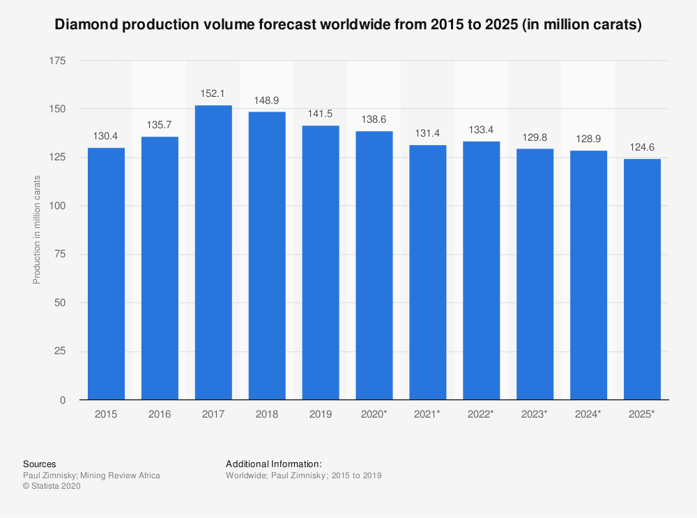 Statistic: Forecast mined diamond supply worldwide from 2014 to 2050 (in million carats) | Statista