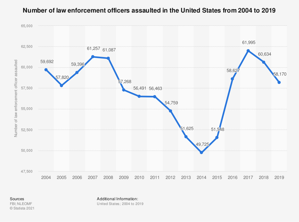 Statistic: Number of law enforcement officers assaulted in the United States from 2004 to 2017 | Statista