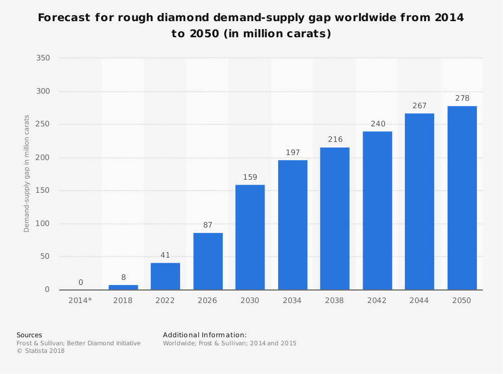 Statistic: Forecast for rough diamond demand-supply gap worldwide from 2014 to 2050 (in million carats) | Statista