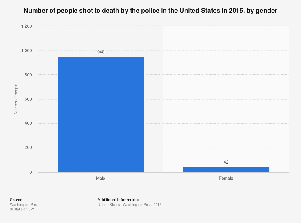 Statistic: Number of people shot to death by the police in the United States in 2015, by gender | Statista