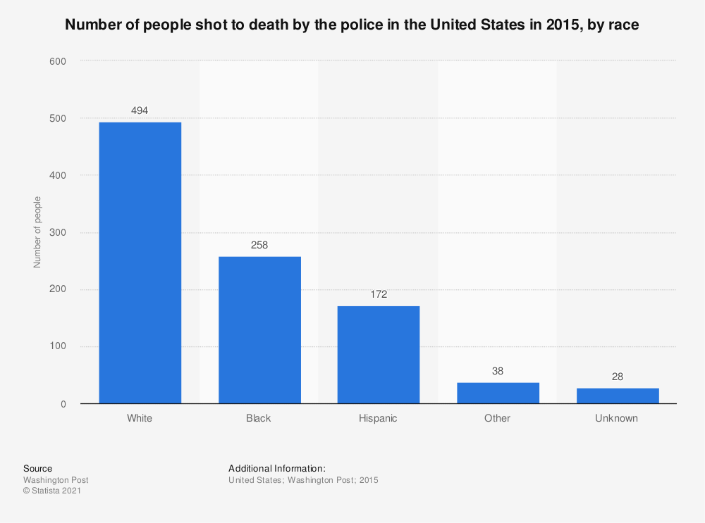 Statistic: Number of people shot to death by the police in the United States in 2015, by race | Statista