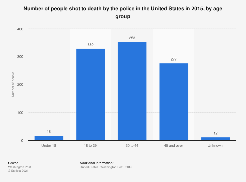 Statistic: Number of people shot to death by the police in the United States in 2015, by age group | Statista
