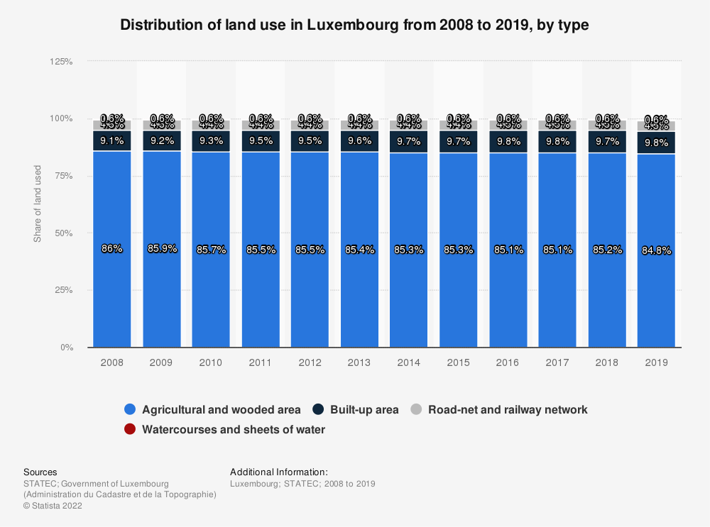 Statistic: Distribution of land use in Luxembourg from 2008 to 2018, by type | Statista