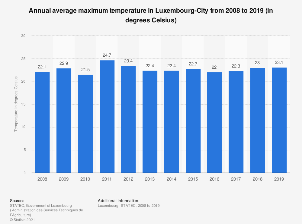 Statistic: Annual average maximum temperature in Luxembourg-City from 2008 to 2018 (in degrees Celsius) | Statista