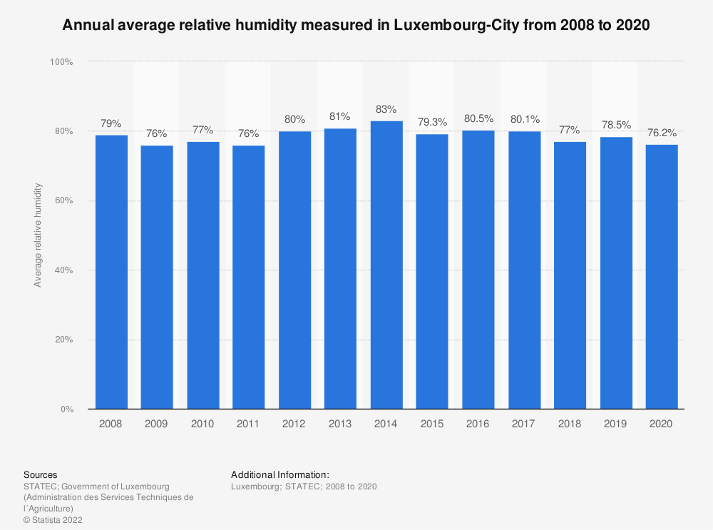Statistic: Annual average relative humidity measured in Luxembourg-City from 2008 to 2019 | Statista