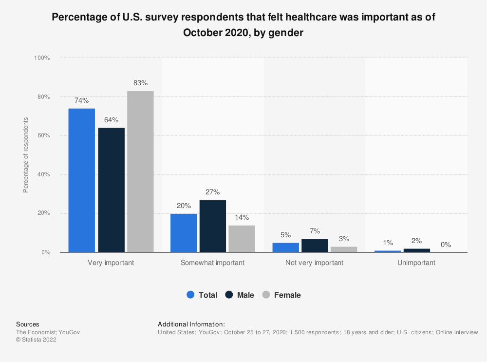 Statistic: Percentage of U.S. survey respondents that felt healthcare was important as of August 2019, by gender | Statista