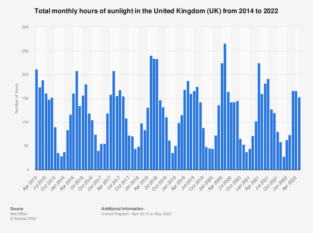 Statistic: Total monthly hours of sunlight in the United Kingdom (UK) from 2014 to 2020 | Statista