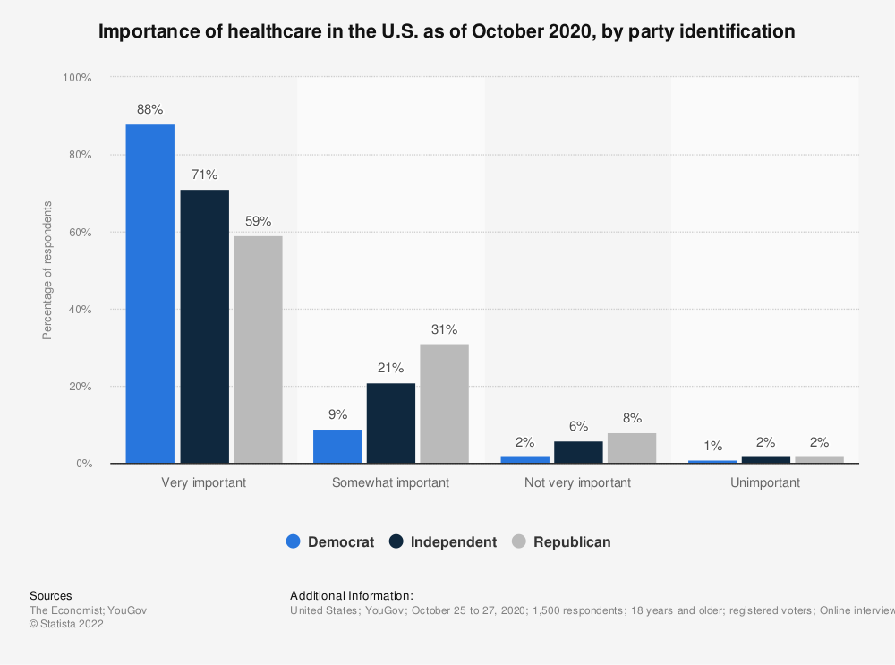 Statistic: Importance of healthcare in the U.S. as of December 2019, by party identification | Statista