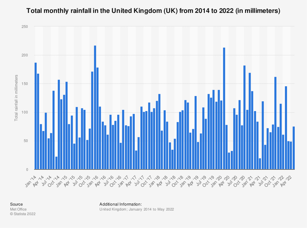 Statistic: Total monthly rainfall in the United Kingdom (UK) from 2014 to 2020 (in millimeters) | Statista