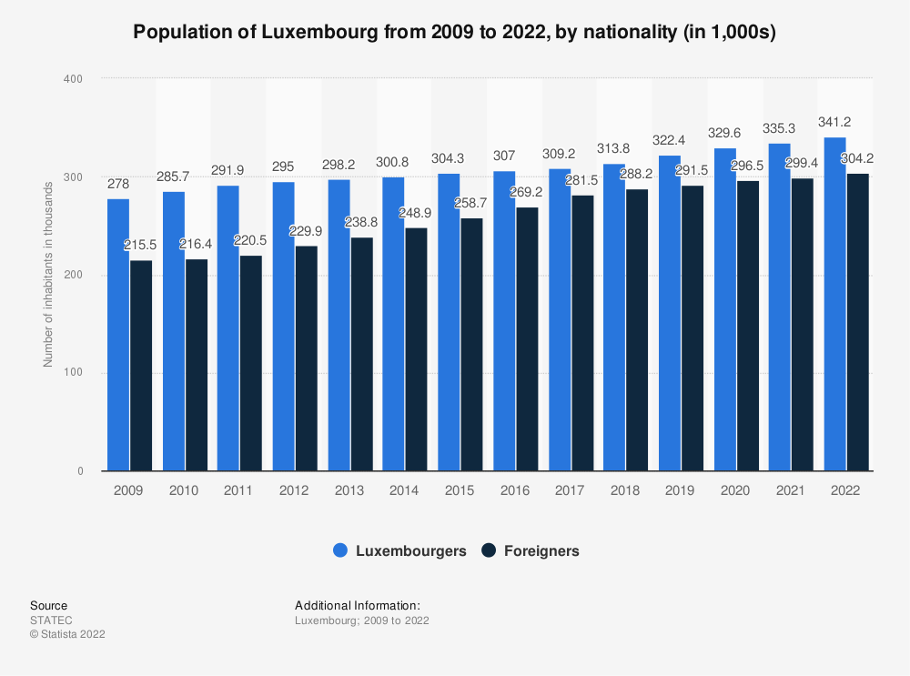 Statistic: Population of Luxembourg from 2009 to 2019, by nationality (in 1,000s) | Statista
