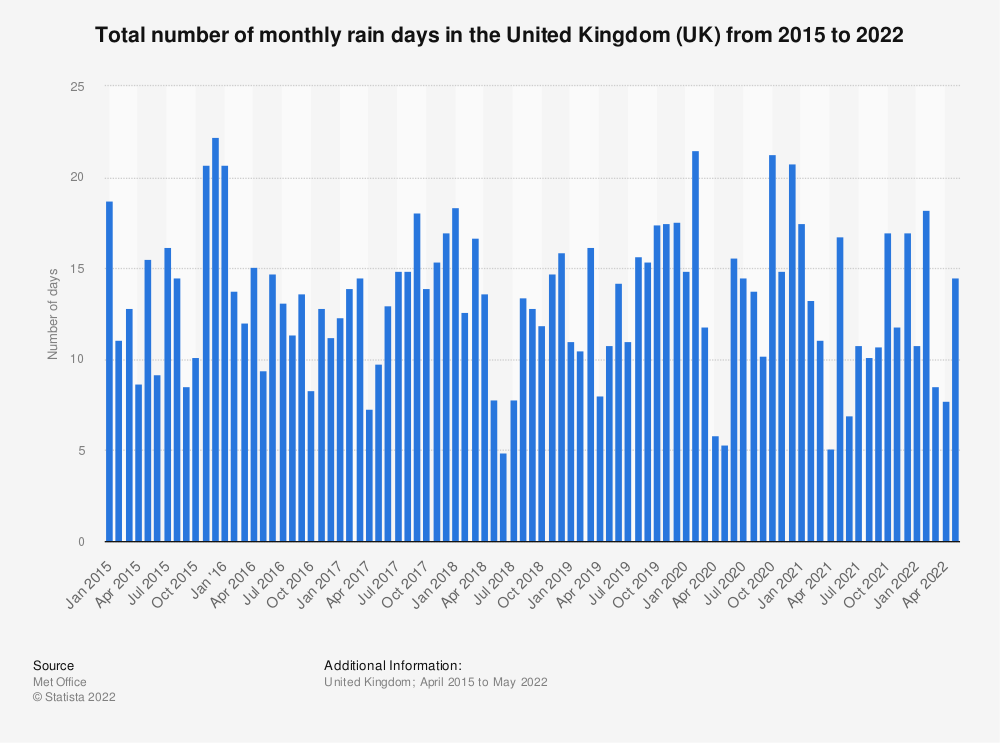 Statistic: Total number of rain days in the United Kingdom (UK) from 2014 to 2018, by month | Statista