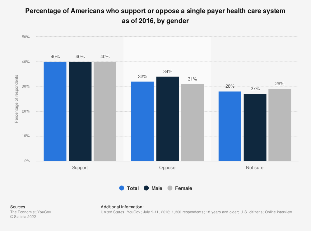 Statistic: Percentage of Americans who support or oppose a single payer health care system as of 2016, by gender | Statista