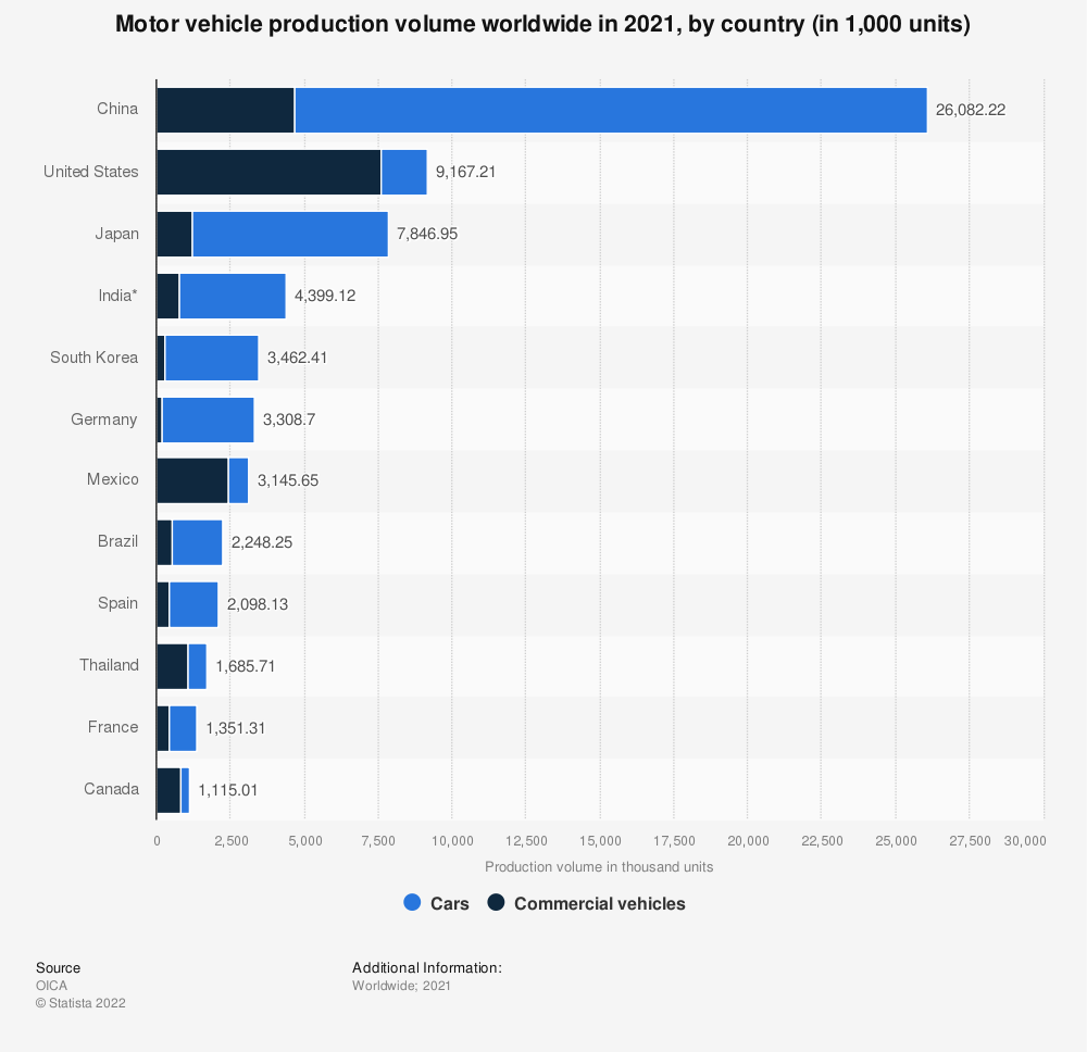 Statistic: Motor vehicle production volume worldwide in 2020, by country (in 1,000 units) | Statista