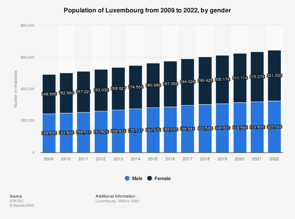 Statistic: Population of Luxembourg from 2009 to 2019, by gender* | Statista