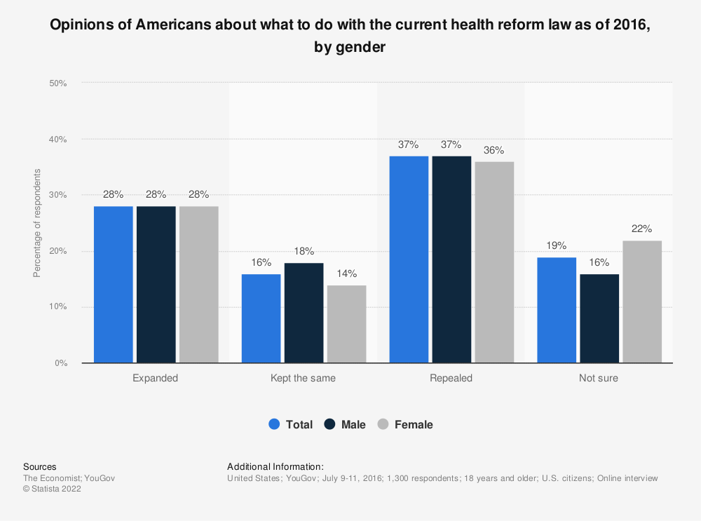 Statistic: Opinions of Americans about what to do with the current health reform law as of 2016, by gender | Statista