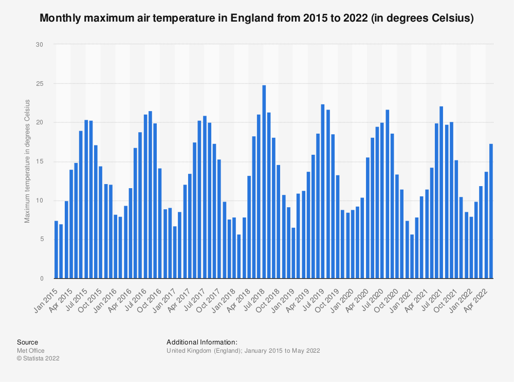Statistic: Monthly maximum air temperature in England from 2015 to 2020 (in degrees Celsius) | Statista