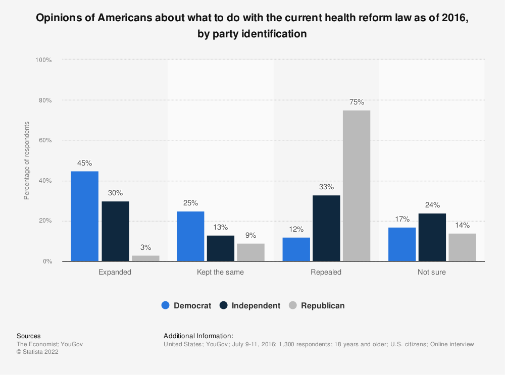 Statistic: Opinions of Americans about what to do with the current health reform law as of 2016, by party identification | Statista