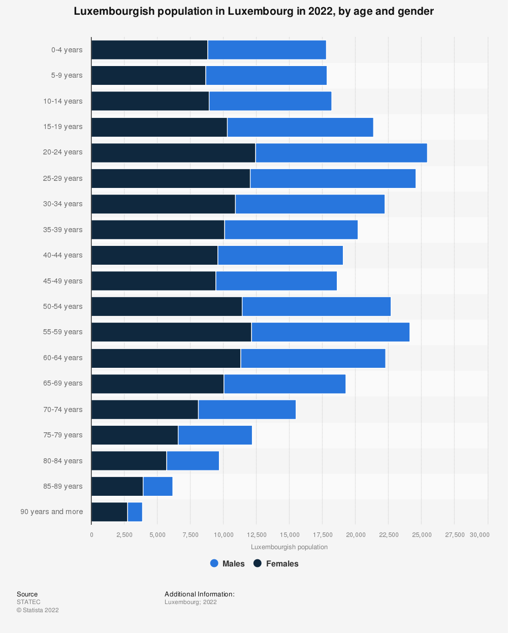 Statistic: Luxembourgish population in Luxembourg in 2019, by age and gender | Statista
