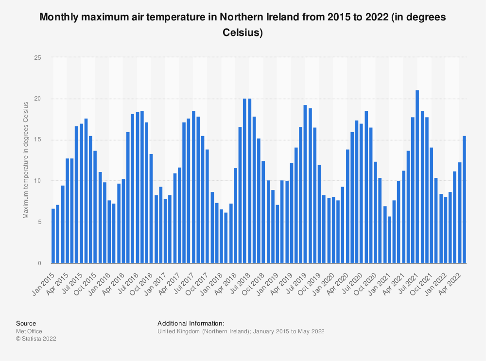 Statistic: Monthly maximum air temperature in Northern Ireland from 2015 to 2021 (in degrees Celsius) | Statista