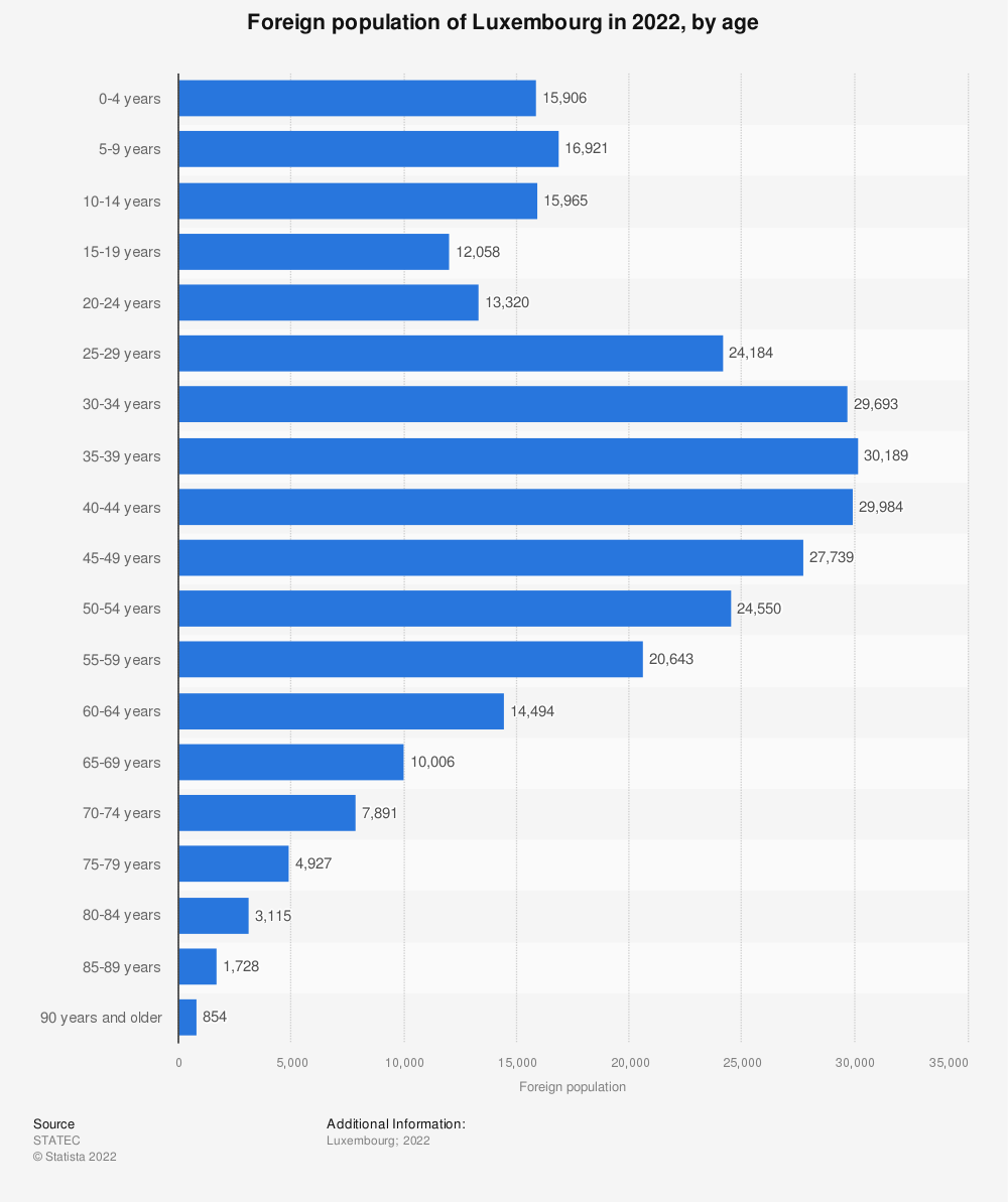 Statistic: Foreign population of Luxembourg in 2019, by age | Statista