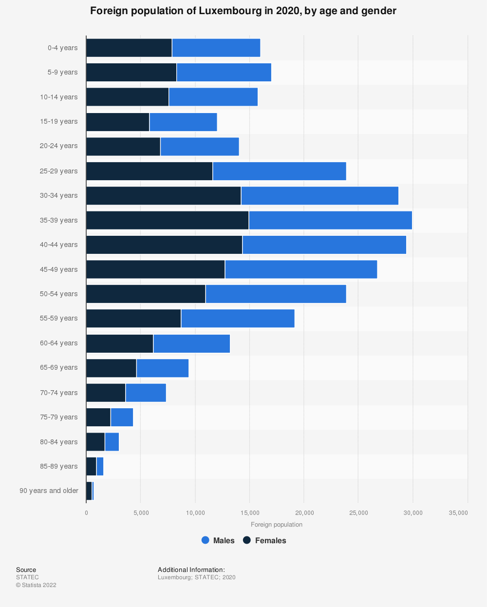 Statistic: Foreign population of Luxembourg in 2019, by age and gender | Statista