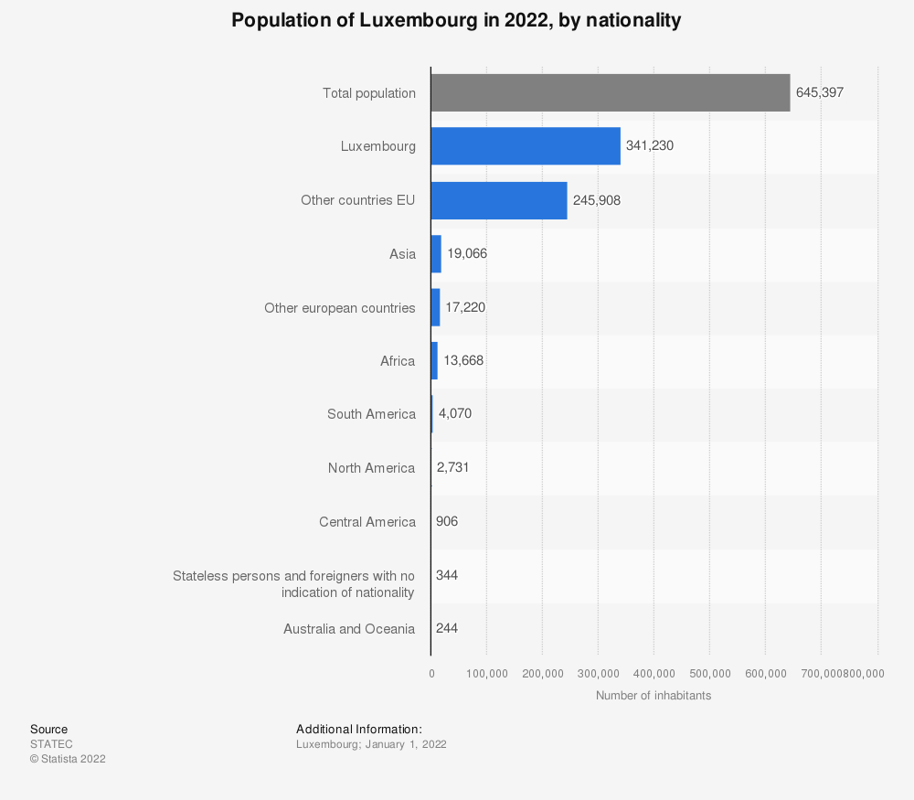 Statistic: Population of Luxembourg in 2020, by nationality | Statista