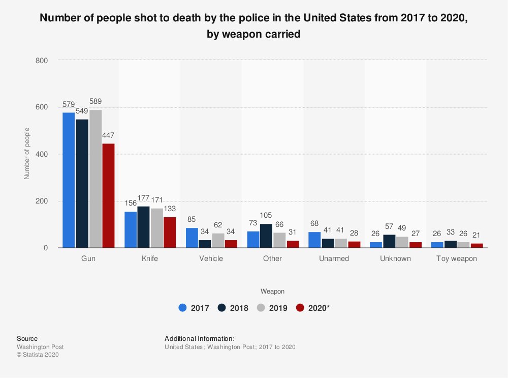 Statistic: Number of people shot to death by the police in the United States in 2017-2018, as of December, by weapon carried | Statista