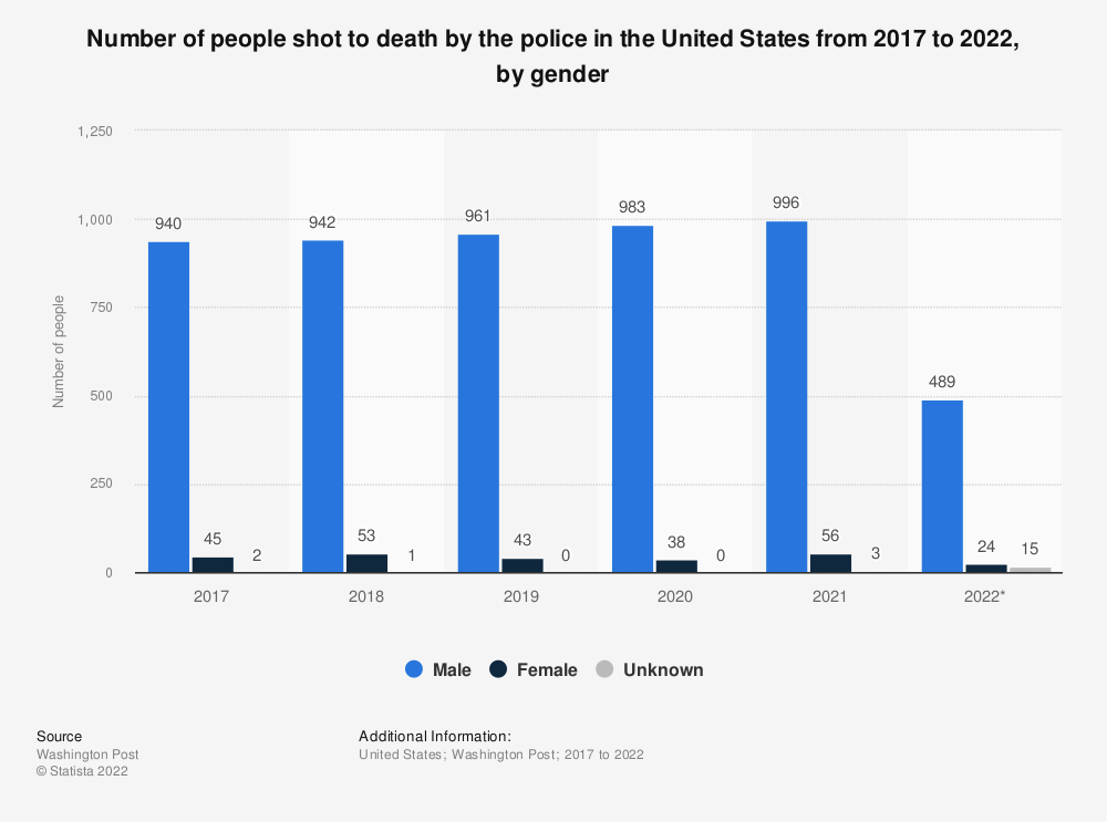 Statistic: Number of people shot to death by the police in the United States from 2017 to 2019, by gender | Statista