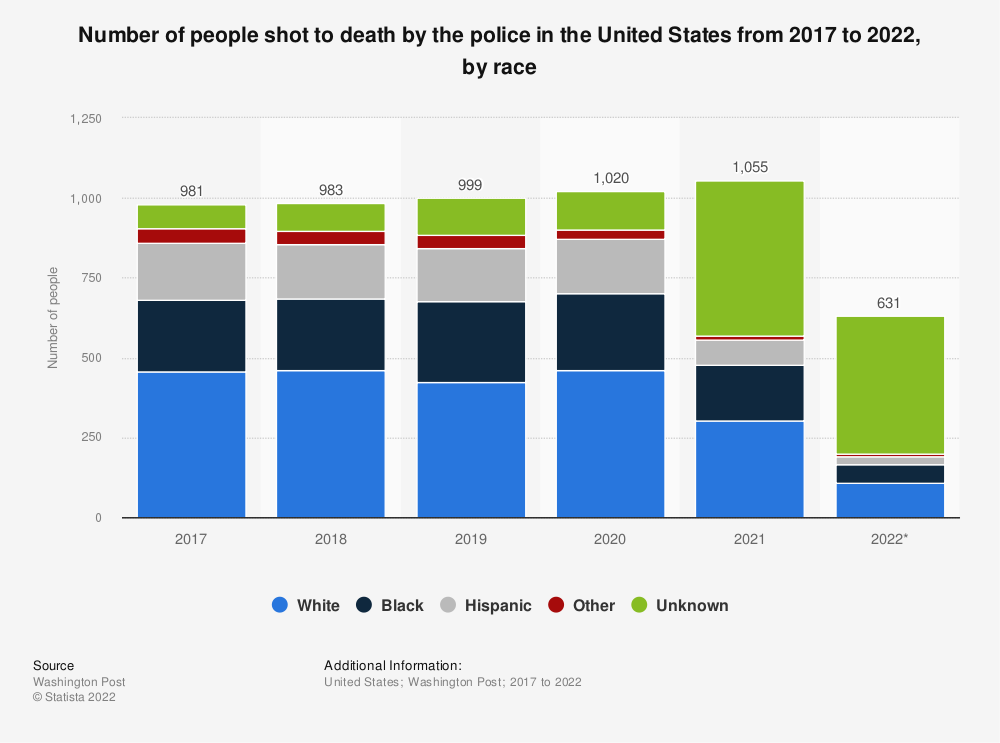 Statistic: Number of people shot to death by the police in the United States from 2017 to 2021, by race | Statista