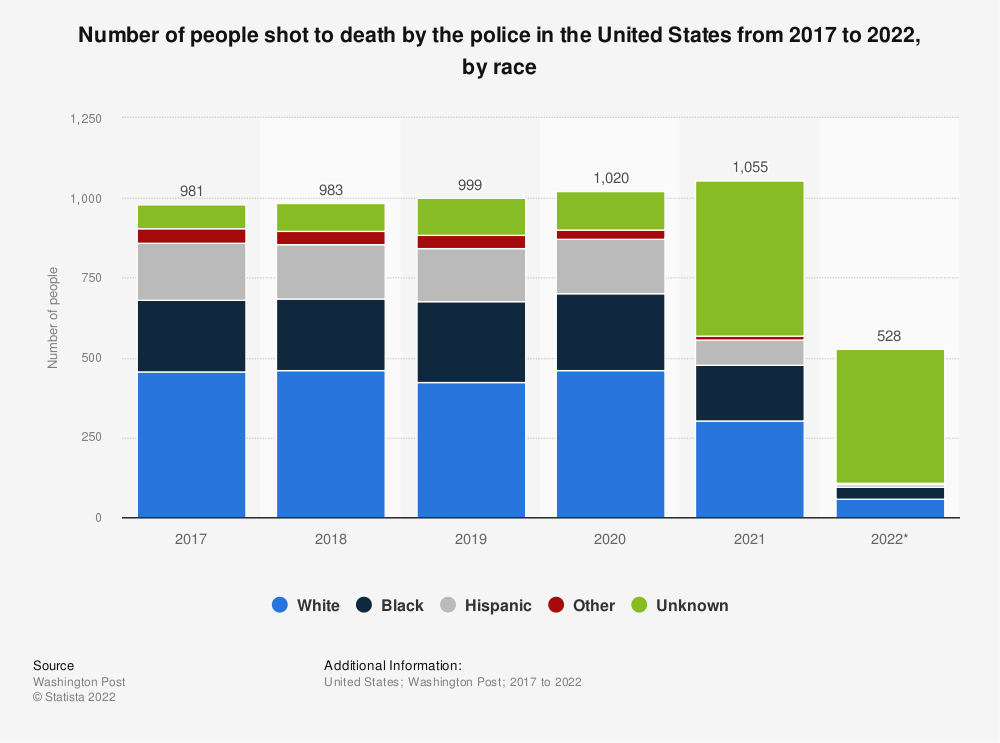 Statistic: Number of people shot to death by the police in the United States from 2017 to 2019, by race | Statista