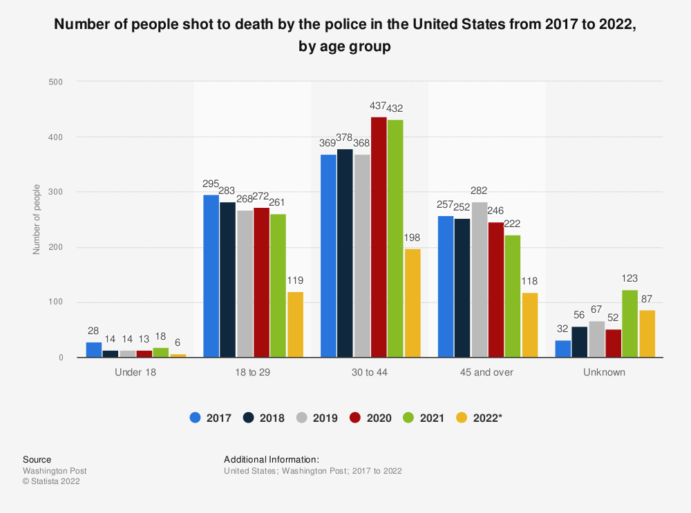 Statistic: Number of people shot to death by the police in the United States from 2017 to 2019, by age group | Statista