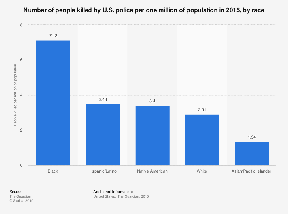 Statistic: Number of people killed by U.S. police per one million of population in 2015, by race | Statista