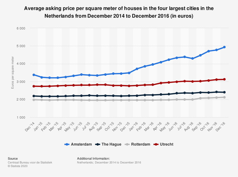 Statistic: Average asking price per square meter of houses in the four largest cities in the Netherlands from December 2014 to December 2016 (in euros) | Statista