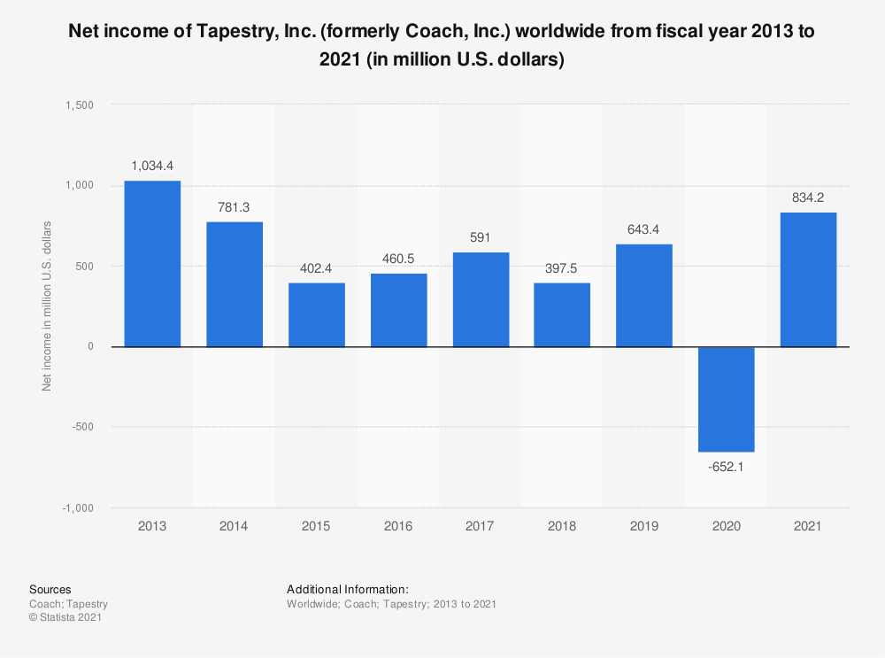 Statistic: Net income of Tapestry, Inc. (formerly Coach, Inc.) worldwide from fiscal year 2013 to 2021 (in million U.S. dollars) | Statista