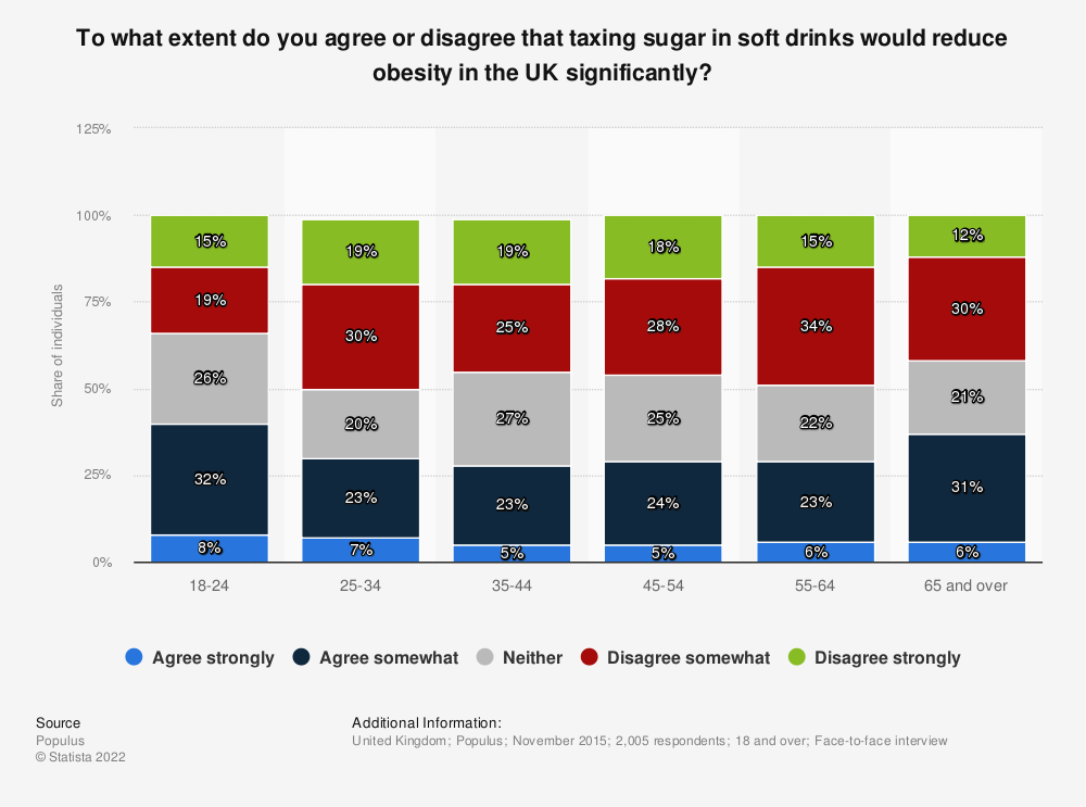 Statistic: To what extent do you agree or disagree that taxing sugar in soft drinks would reduce obesity in the UK significantly? | Statista