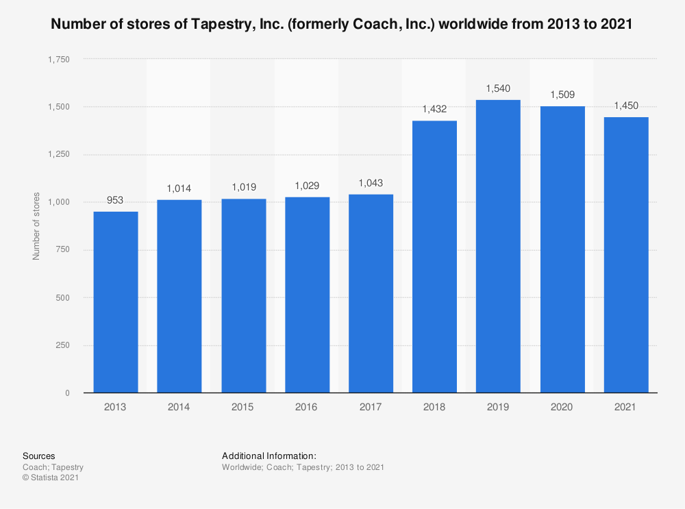 Statistic: Number of stores of Tapestry, Inc. (formerly Coach, Inc.) worldwide from 2013 to 2020* | Statista
