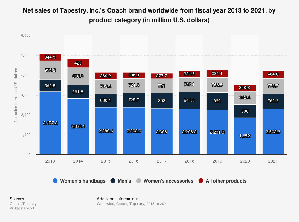 Statistic: Net sales of Tapestry, Inc.'s Coach brand worldwide from fiscal year 2013 to 2020, by product category (in million U.S. dollars)* | Statista
