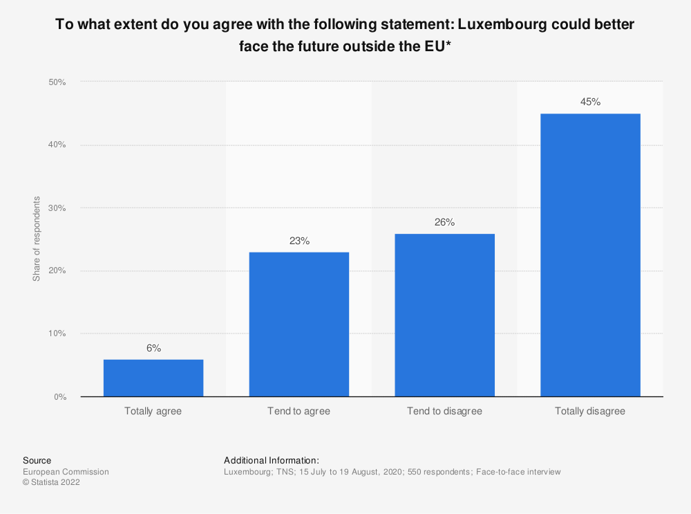 Statistic: To what extent do you agree with the following statement: Luxembourg could better face the future outside the EU* | Statista