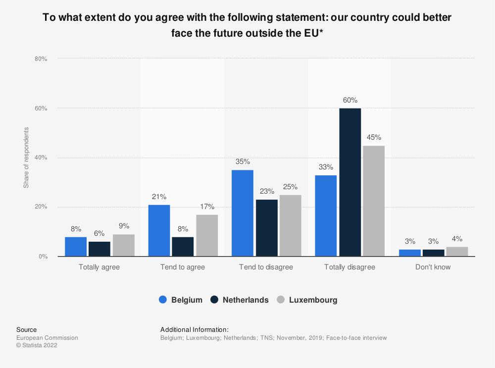 Statistic: To what extent do you agree with the following statement: our country could better face the future outside the EU* | Statista