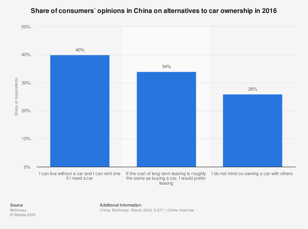 Statistic: Share of consumers´ opinions in China on alternatives to car ownership in 2016 | Statista
