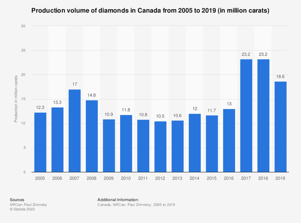 Statistic: Diamond production in Canada from 2005 to 2019 (in million carats) | Statista