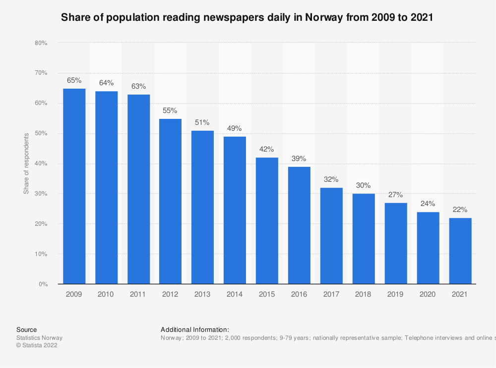 Statistic: Share of population reading newspapers daily in Norway from 2009 to 2019 | Statista