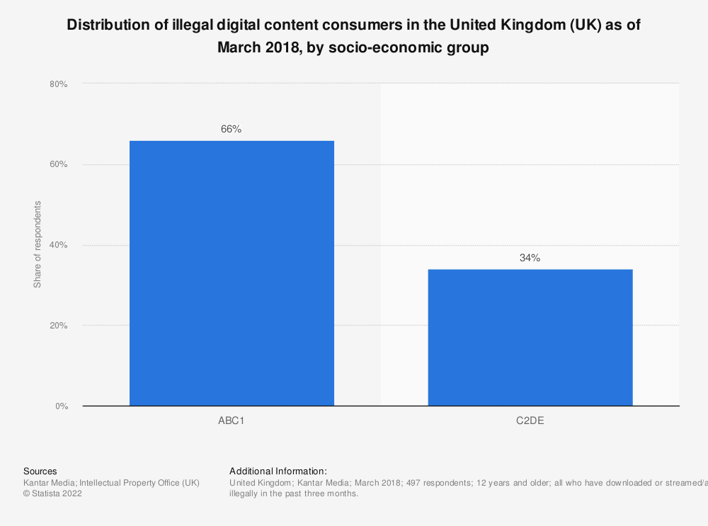 Statistic: Distribution of illegal digital content consumers in the United Kingdom (UK) as of March 2018, by socio-economic group | Statista