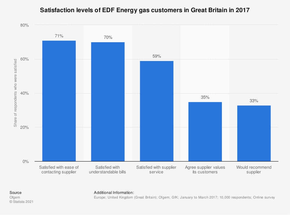 Statistic: Satisfaction levels of gas customers of EDF Energy in Great Britain in 2018 | Statista