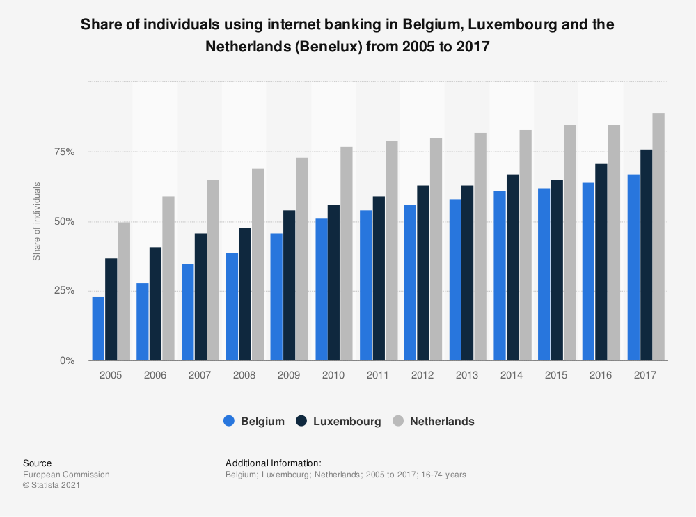 Statistic: Share of individuals using internet banking in Belgium, Luxembourg and the Netherlands (Benelux) from 2005 to 2017 | Statista